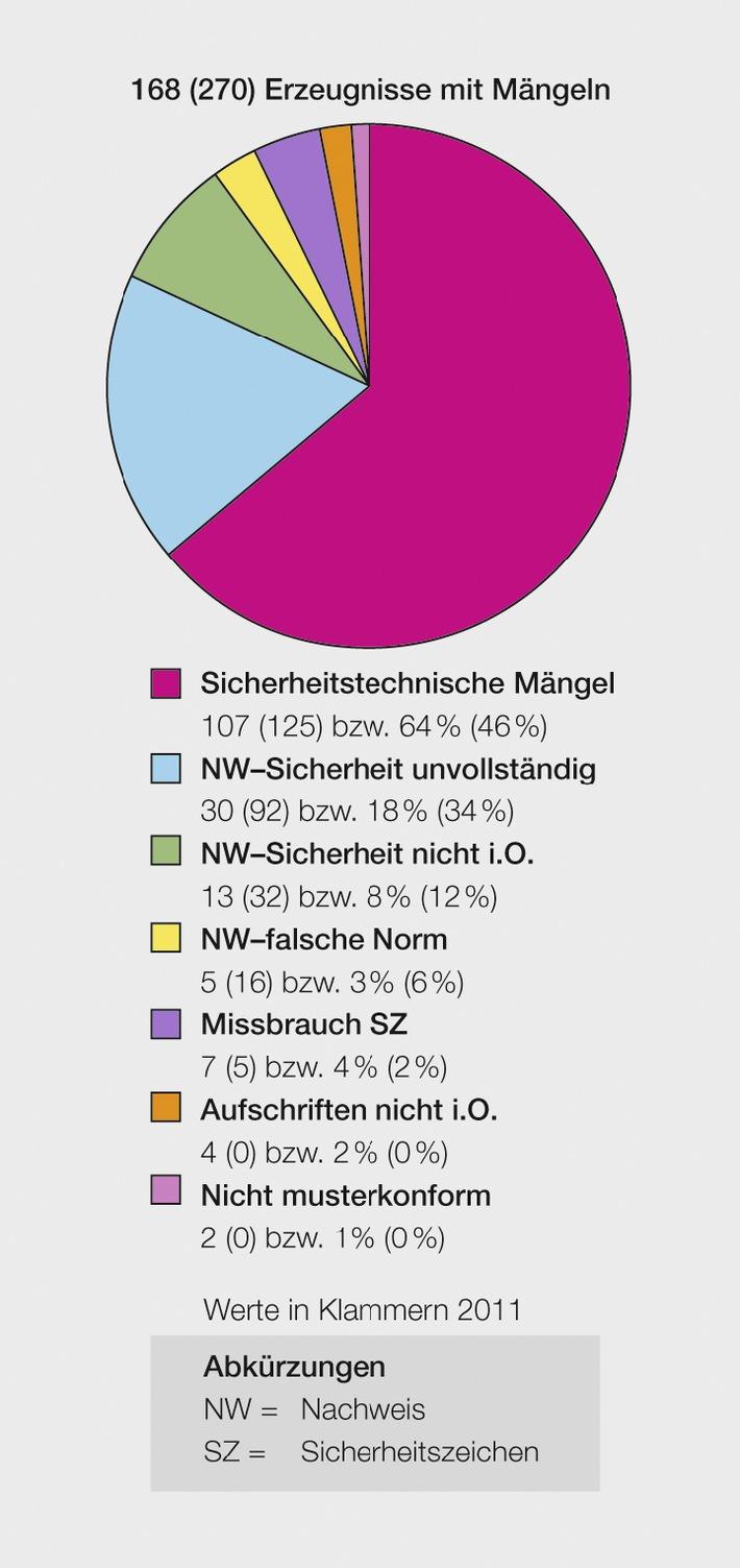 ESTI: Marktüberwachung 2012 / 11 Prozent der elektrotechnischen Erzeugnisse mit Mängeln