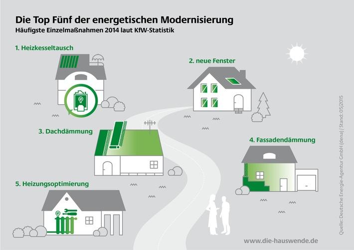 Die Top Fünf der energetischen Modernisierung / Hausbesitzer setzen auf Einzelmaßnahmen wie Heizungstausch, Fenstererneuerung und Wärmedämmung