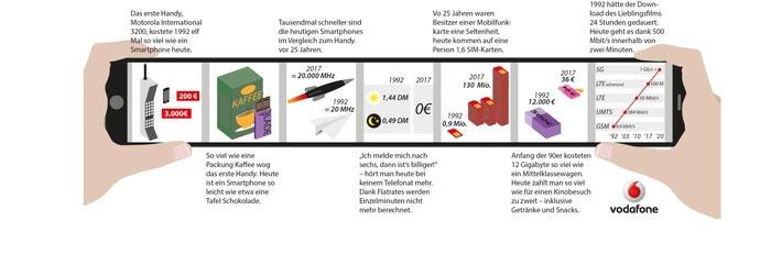 Sternstunde der mobilen Kommunikation: Vor 25 Jahren brachte Vodafone das erste Handy nach Deutschland