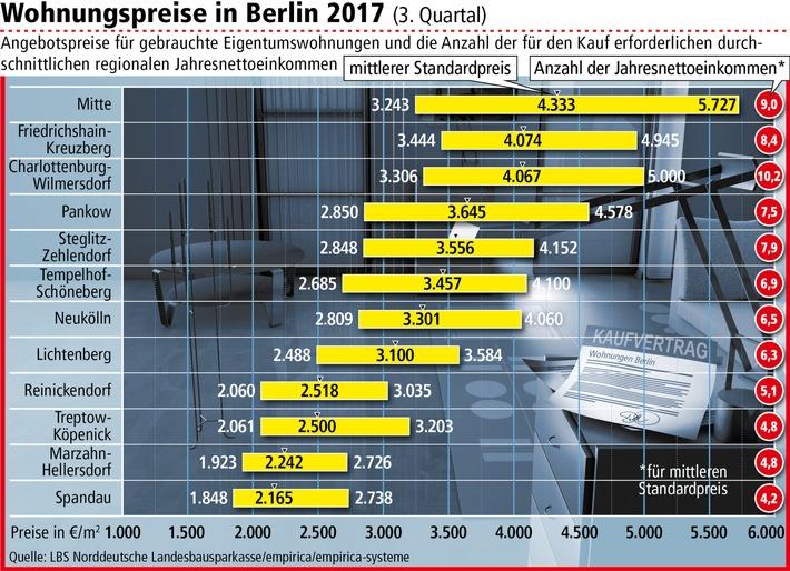 So viel kosten Eigentumswohnungen in Berlin / Preise erneut gestiegen - Bezirk Mitte am teuersten