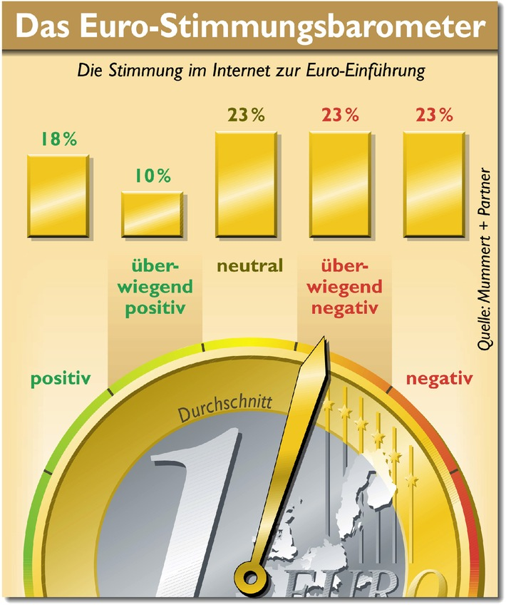 Morgen: noch 99 Tage bis zum Euro