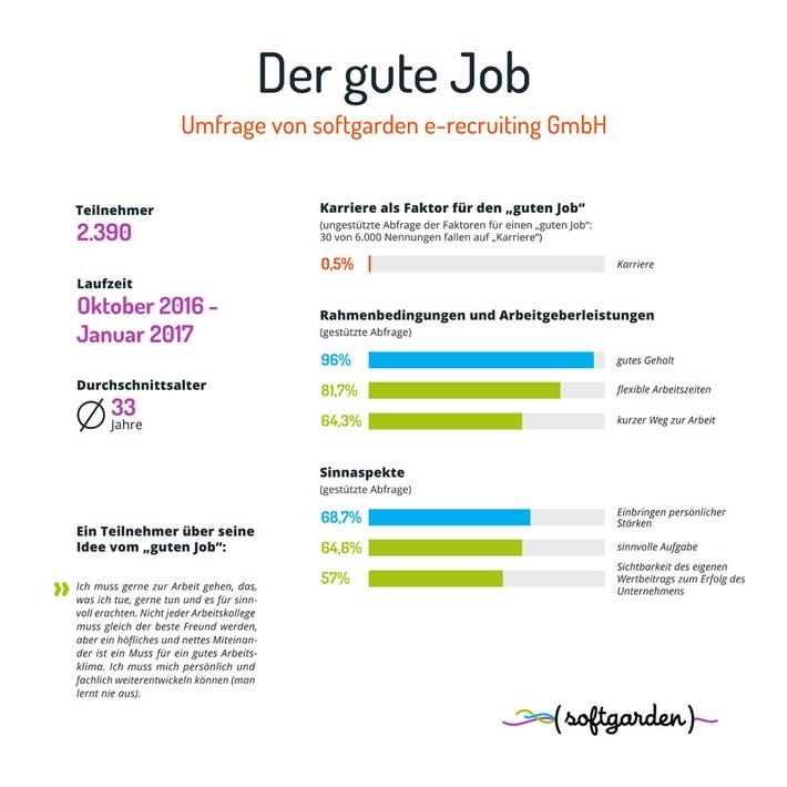 """""""Karriere spielt als Begriff keine Rolle / softgarden- Umfrage widmet sich Bewerbervorstellungen vom """"guten Job"""""""