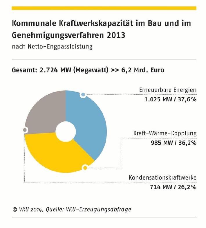 Verband kommunaler Unternehmen e.V. (VKU) stellt für Journalisten eine Auswahl an honorarfreien Infografiken zur Verfügung