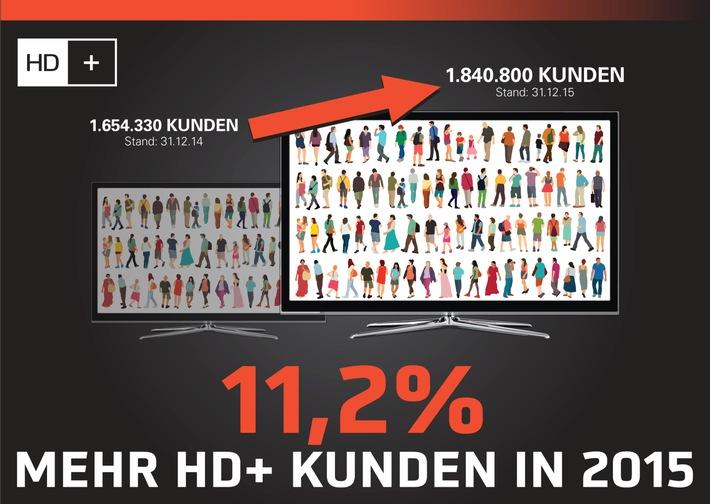 HD+ wächst auf über 1,8 Millionen zahlende Kunden
