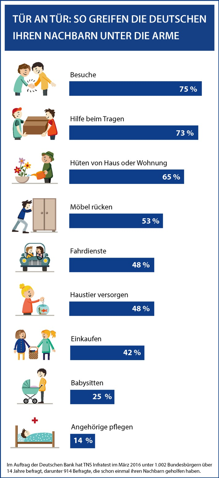 Umfrage: So hilfsbereit sind Deutschlands Nachbarn