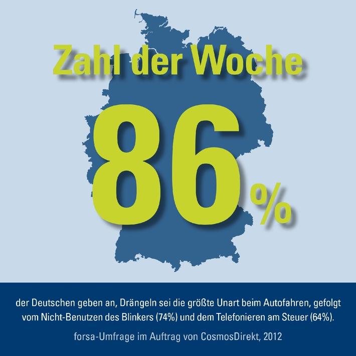 Zahl der Woche: 86 Prozent der deutschen Autofahrer ärgern sich über Drängler