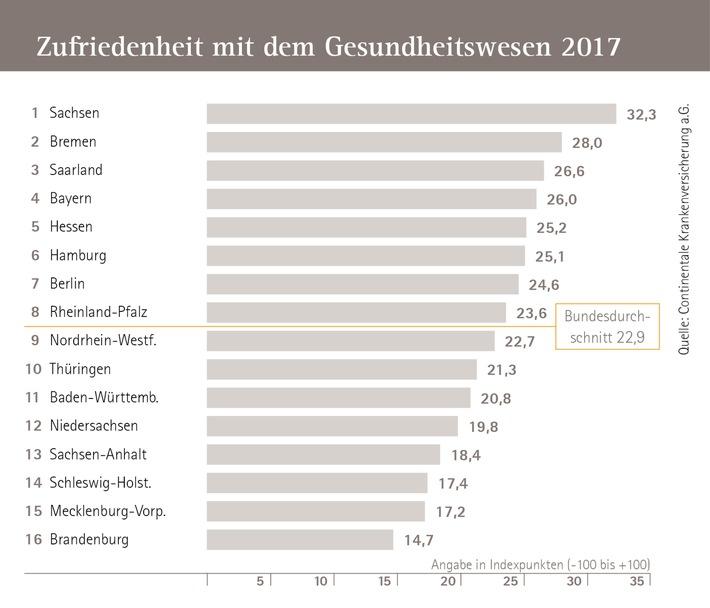 Continentale-Studie zur Zufriedenheit mit Gesundheitswesen: Sachsen an der Spitze - Brandenburg Schlusslicht