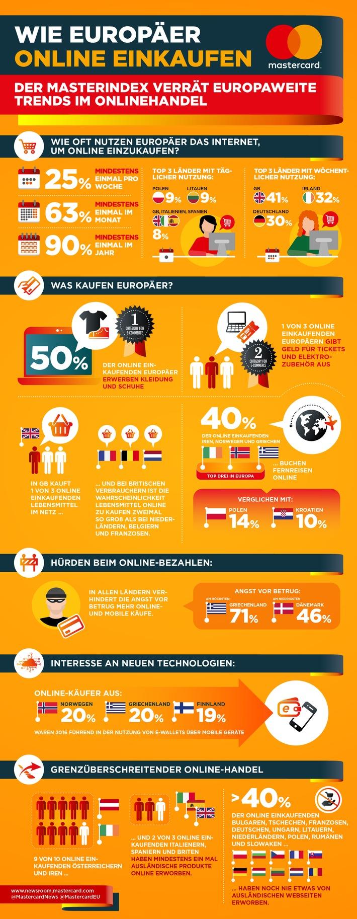 Erster Masterindex von Mastercard: Jeder vierte Internetnutzer in Europa kauft jede Woche online ein