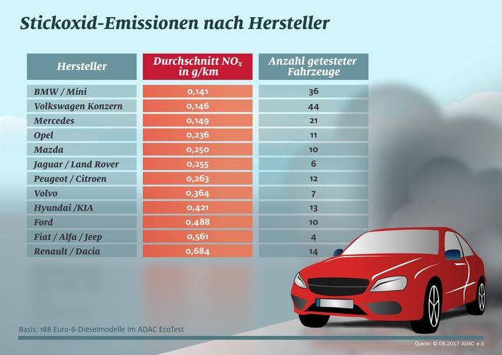 EcoTest: Importeure haben massives Stickoxid-Problem ADAC wertet Euro-6-Diesel nach Konzernen aus / Renault-Konzern mit höchsten Schadstoffwerten / ADAC fordert verbindliche Hardware-Nachrüstungen