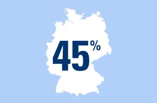 Zahl des Tages: 45 Prozent der Deutschen fühlen sich erst nach der Hochzeit soweit für den anderen verantwortlich, dass man auch bei der finanziellen Zukunftsabsicherung an den Partner denkt