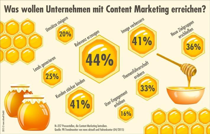 PR-Trendmonitor: Nur ein Viertel der deutschen Pressestellen will mit Content Marketing zusätzliche Leads und Umsätze generieren