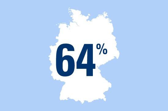 Weihnachtsmärkte beliebt - auch bei Langfingern: 64 Prozent der Deutschen mögen am Winter besonders die Weihnachtsmärkte