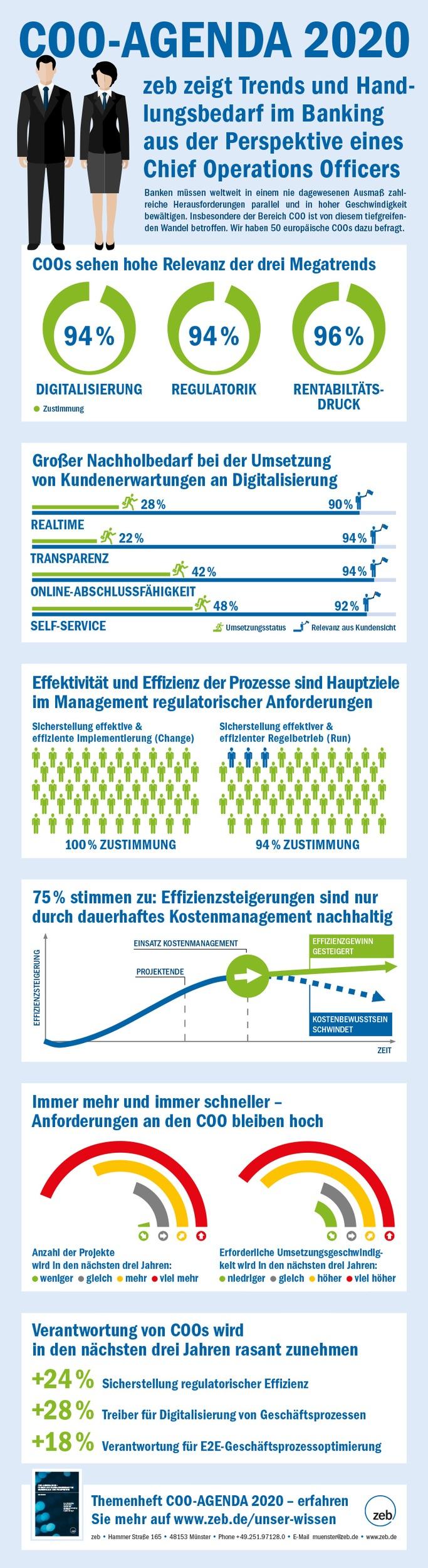 COO-AGENDA 2020: Digitale Kundenerwartungen bisher kaum realisierbar / ZEB-Studie: Effektive und effiziente Compliance bleibtwichtige Baustelle und Kostenmanagement eine Daueraufgabe