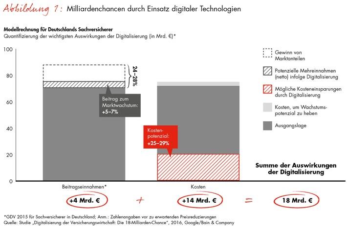 Studie von Bain und Google zur Zukunft der Sachversicherer / Digitalisierung eröffnet 18-Milliarden-Chance