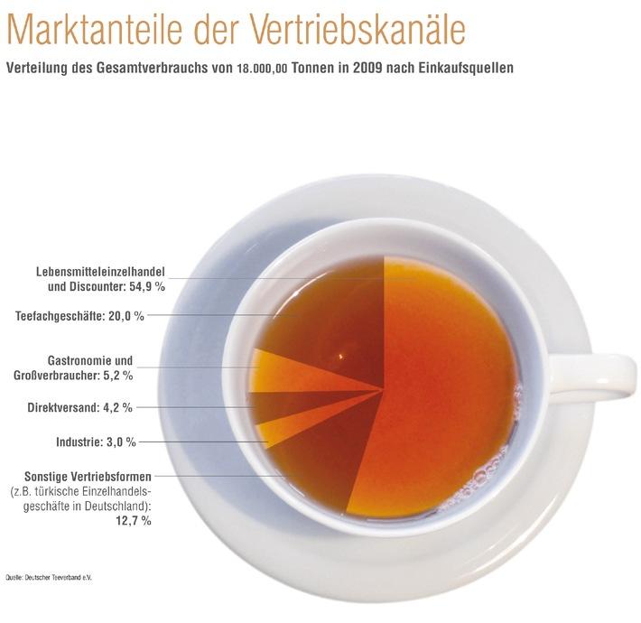 Tee schmeckt den Deutschen auch in Krisenzeiten gut: Nationaler Teemarkt trotzt Wirtschaftskrise (mit Bild)