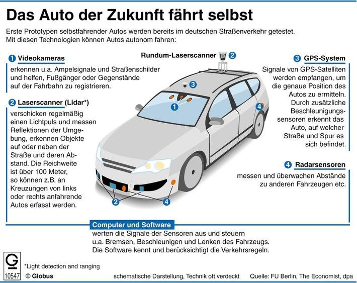 """""""Grafik des Monats"""" - Thema im November """"Das Auto der Zukunft fährt selbst"""""""