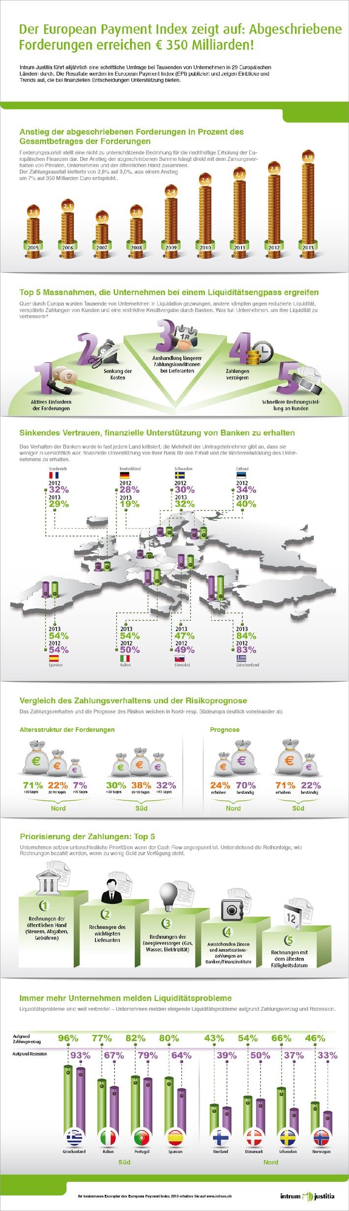 European Payment Index 2013 - aktuelle Studie von Intrum Justitia: Abgeschriebene Forderungen von Schweizer Unternehmen erreichen fast 8 Milliarden Schweizer Franken