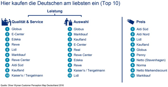 Wo die Deutschen am liebsten einkaufen / Oliver Wyman-Analyse zum Lebensmitteleinzelhandel