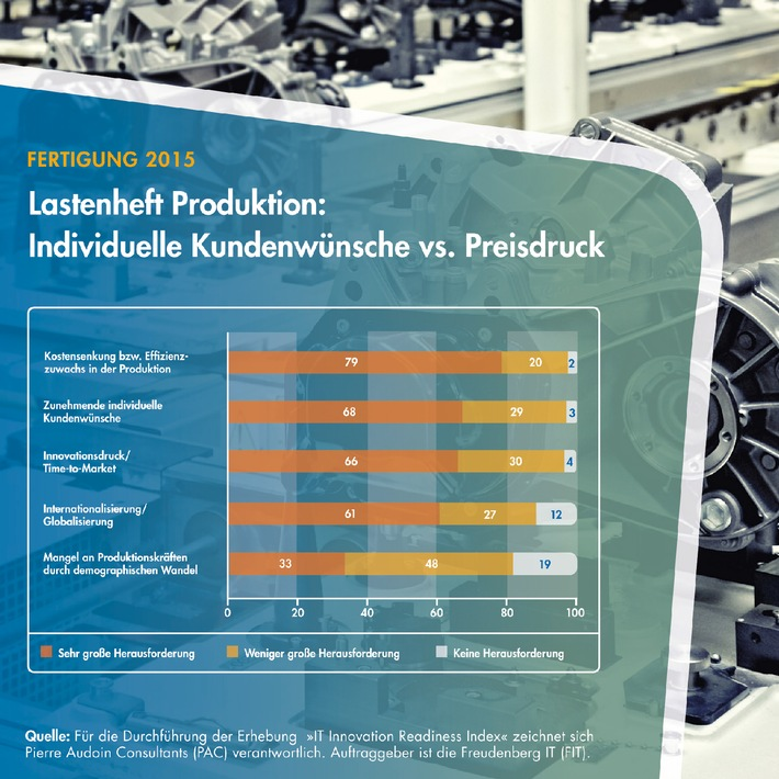 Fertigung 2015: Höhere Effizienz, Individualisierung und Innovationsdruck im Fokus