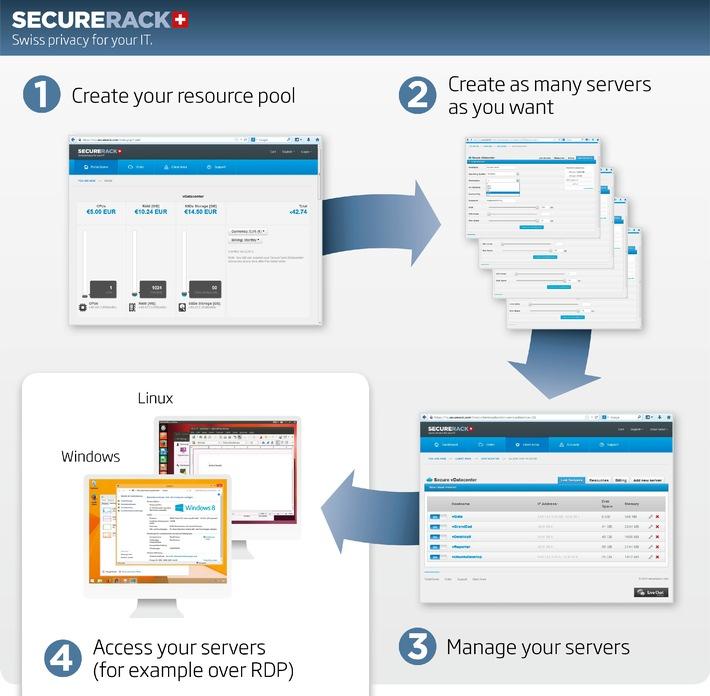 SecureRack: Neue virtuelle Datacenter in der Schweiz (BILD)