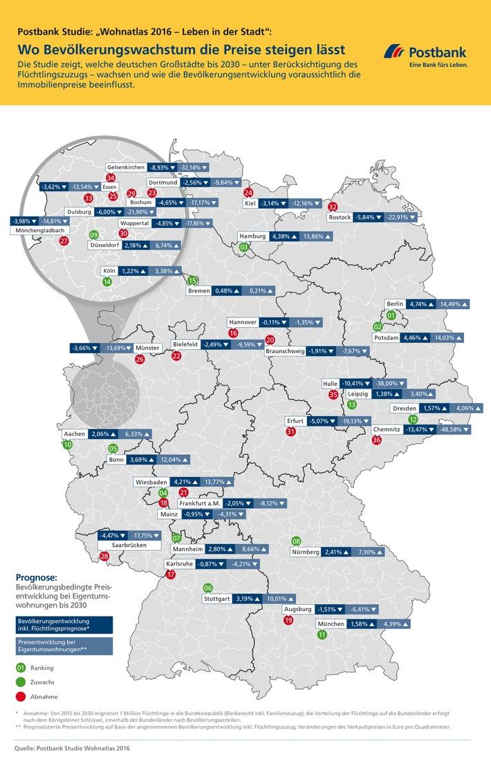 """Postbank Studie """"Wohnatlas 2016 - Leben in der Stadt"""": Wo Bevölkerungswachstum die Preise steigen lässt"""