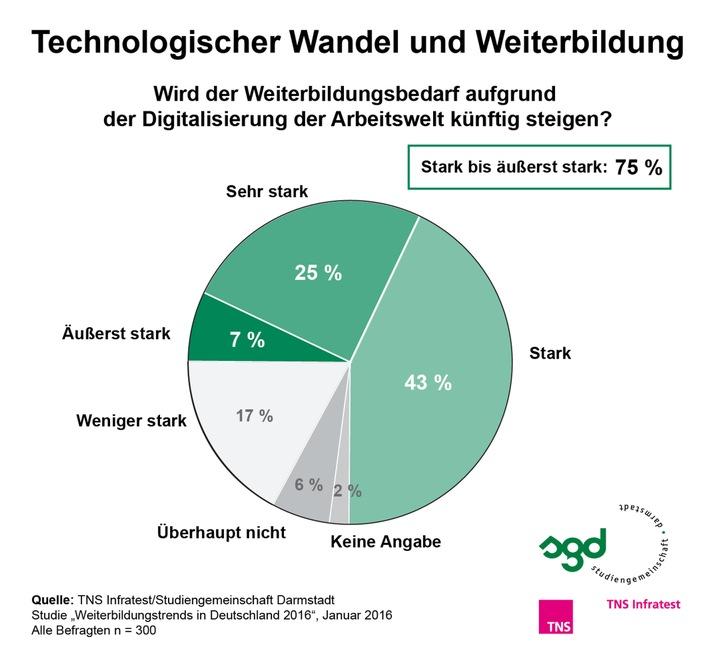 Technologischer Wandel führt zu erhöhtem Weiterbildungsbedarf / TNS Infratest-Studie 2016: Digitalisierung der Arbeitswelt auf allen Qualifikationsebenen spürbar