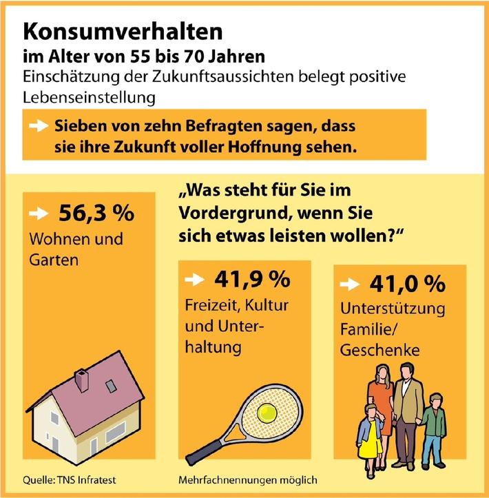 Umfrage zum Konsumverhalten der Generation 55+: Positiv, offen und konsumfreudig