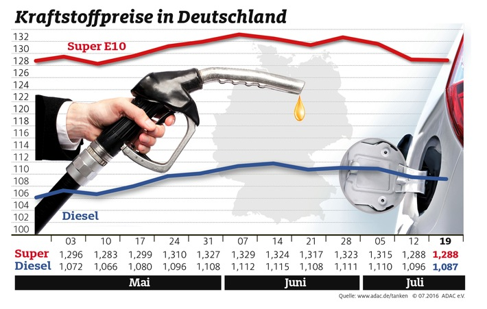 Wenig Bewegung bei den Spritpreisen / Benzin unverändert, Diesel etwas billiger