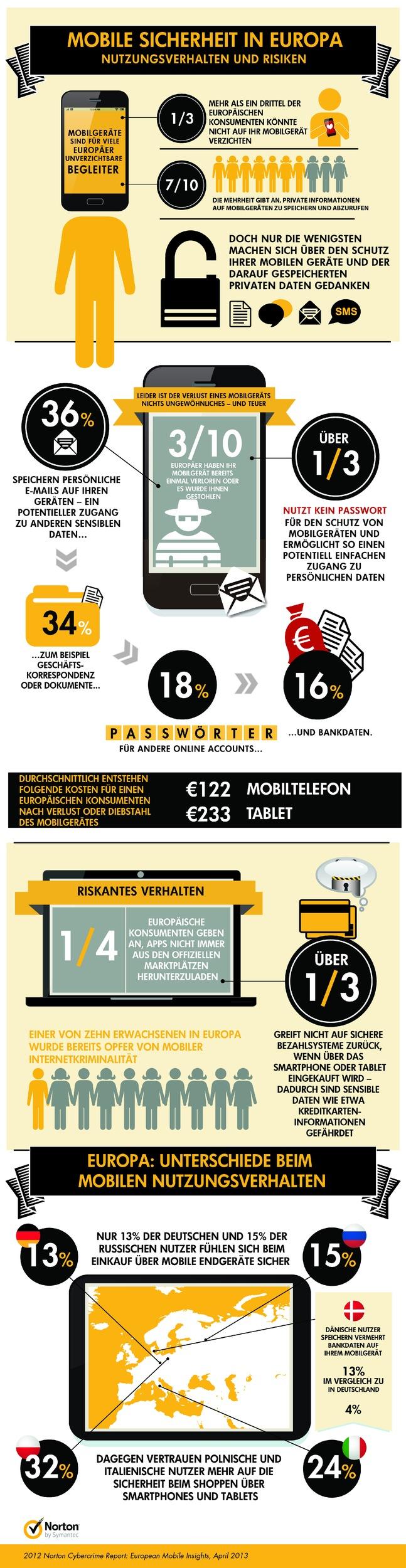 Norton-Studie zeigt: Bei mobiler Sicherheit besteht in Europa noch Nachholbedarf / 35% der Befragten verzichten auf Passwörter zum Schutz ihrer Smartphones und Tablets