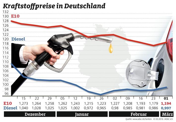 Tanken wird wieder teurer / Preise für beide Kraftstoffsorten gegenüber der Vorwoche gestiegen