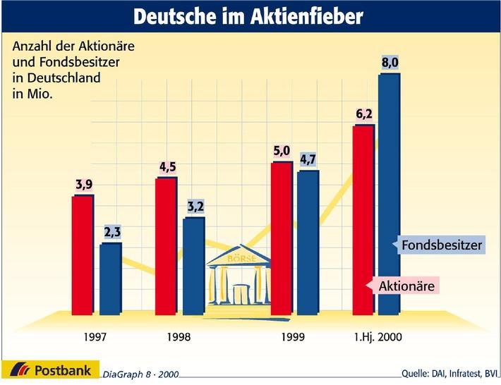 Deutsche im Aktienfieber