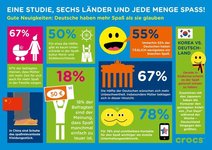 Studie von Crocs: Deutsche haben mehr Spaß als sie glauben - Ergebnisse einer internationalen Befragung zeigen, dass sich Deutschland in punkto Spaß nicht zu verstecken braucht