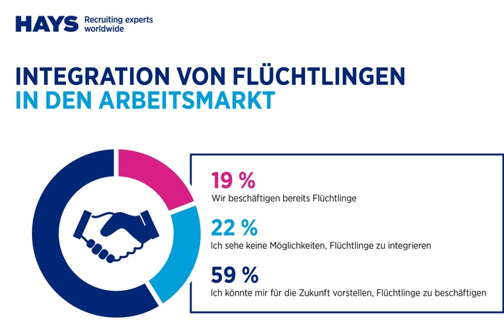 Mehr Chance als Risiko: Unternehmen sehen Integration von Flüchtlingen positiv / Umfrage von IBE und Hays