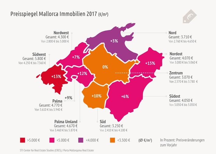 Preissteigerungen für Mallorca Immobilien bis zu 15% / CRES präsentiert im Auftrag von Porta Mallorquina Real Estate dritte Ausgabe seiner Mallorca Marktstudie