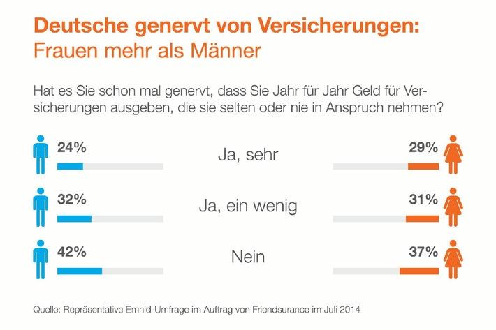 Emnid-Umfrage zeigt: Deutsche genervt von Versicherungen / 58% stört es, Beiträge für Policen zu zahlen, die sie kaum nutzen / 88% wünschen sich, dass Schadensfreiheit honoriert wird