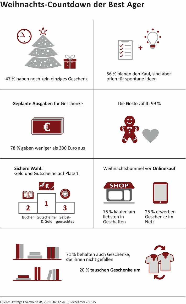 Weihnachtsumfrage Feierabend.de: Best Ager lassen sich gerne im Geschäft inspirieren