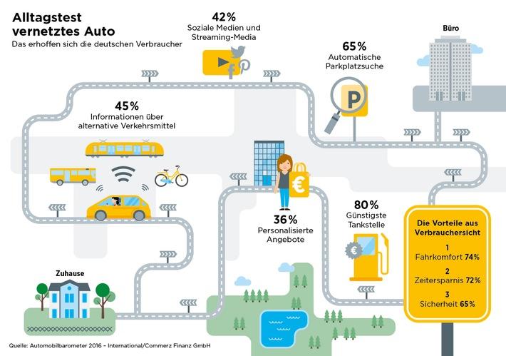 Automobilbarometer 2016 - International: Rush Hour war gestern -  Der etwas andere Weg zur Arbeit