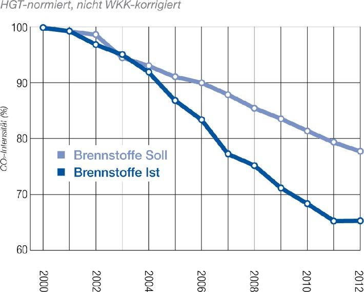 Unternehmen übertreffen CO2-Reduktionsziel