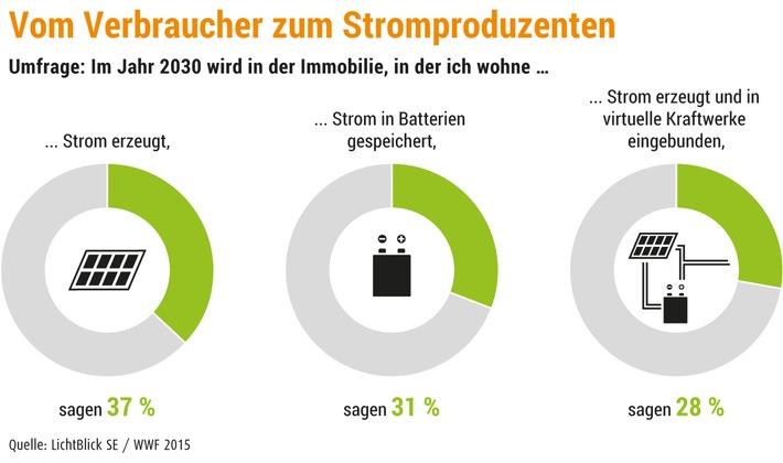 Deutschland vor Batteriespeicher-Boom / Mehr als jeder Dritte Deutsche glaubt, bis 2030 Stromproduzent zu werden / Intelligente Steuerung ist Trumpf für Gelingen dezentraler Energiewende