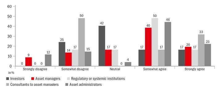 Asset Management in der Schweiz vor großen Herausforderungen / Studie von zeb und SFI zeigt unterschiedliche Wahrnehmung von Eigen- und Fremdbild bei Asset Managern