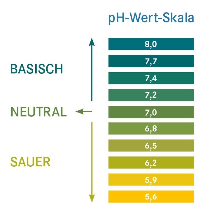 Jetzt testen: Bin ich übersäuert? / Große Selbsttestkampagne startet in bundesdeutschen Apotheken