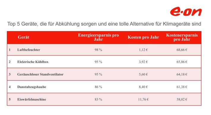E.ON-Ranking: Mit diesen Geräten wird die Hitze im Sommer erträglich / Mit coolen Tipps für heiße Tage fast 70 Euro sparen