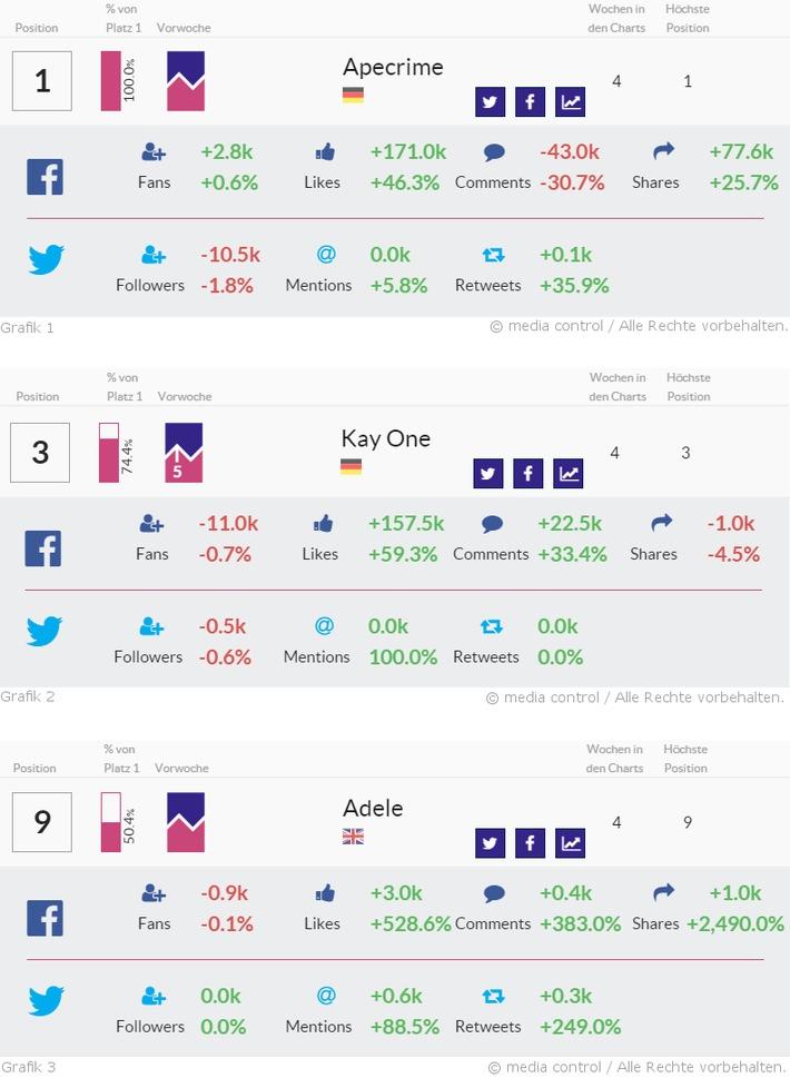 Adele punktet mit überragenden Steigerungsraten im Netz: Anzahl geteilter Beiträge wachsen um das 26-fache(!) - Kay One verdoppelt seine Twitter-Mentions