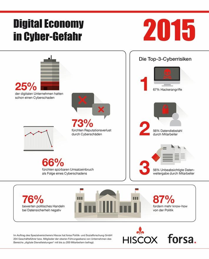 Studie von forsa und Hiscox zeigt: Digital Economy in Cyber-Gefahr