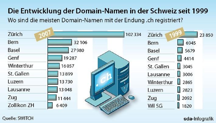 SWITCH: Wo leben die Schweizer, die fleissig Domain-Namen registrieren?