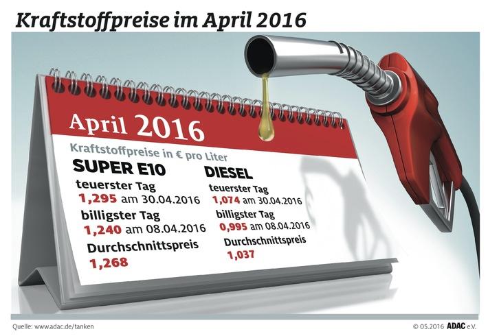 April teuerster Tank-Monat / ADAC: Preisspanne von rund 12 Cent im laufenden Jahr