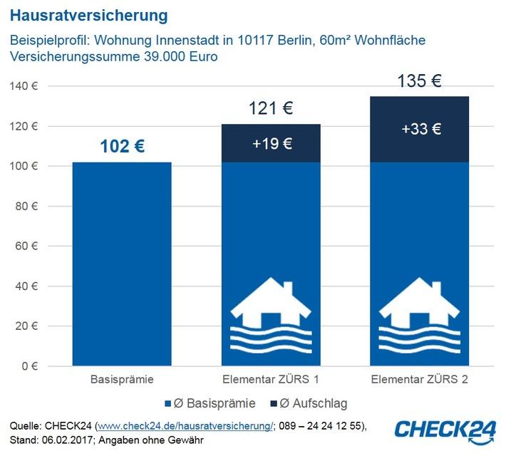 Unwetter: Elementarschutz für Hausrat und Immobilien wichtig - und nicht teuer