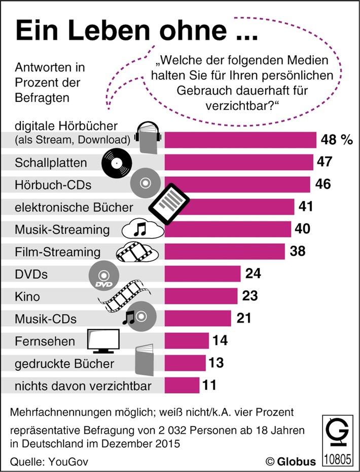 """""""Grafik des Monats"""" - Thema im März: Verzichtbare Medien"""