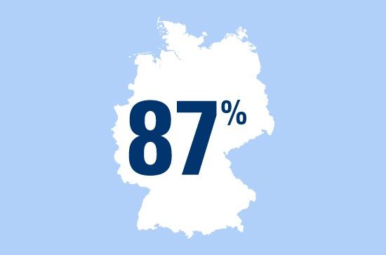 """""""Unabhängige Vorsorger"""" - 87 Prozent der Deutschen ist es wichtig, finanziell unabhängig von anderen zu sein."""