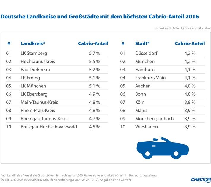 in Starnberg ist Cabrio-Hochburg, Düsseldorf und München im Großstadtranking vorne